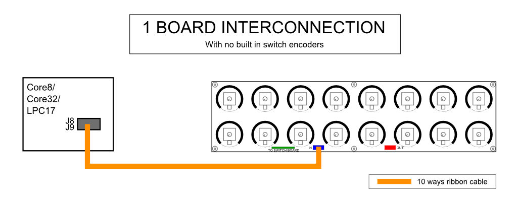 Diagram interconnection